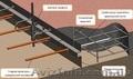 Несьемная опалубка бетонного пола деформационного шва